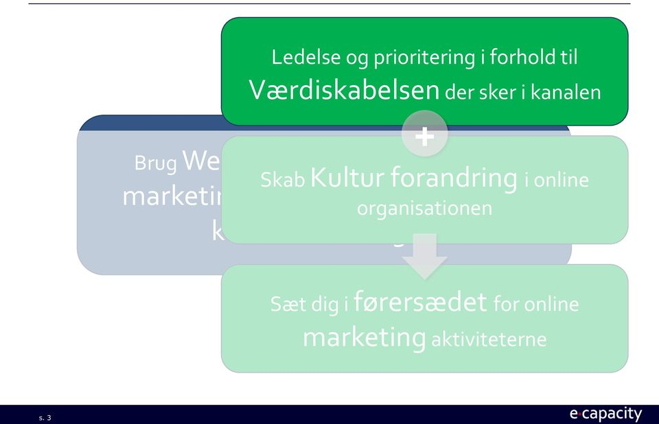 i online marketing og sikre maksimal organisationen bidrag til kerne