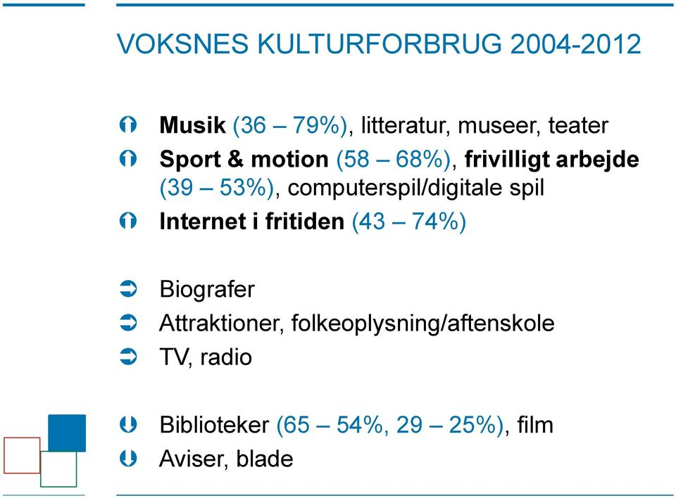 computerspil/digitale spil Internet i fritiden (43 74%) Biografer