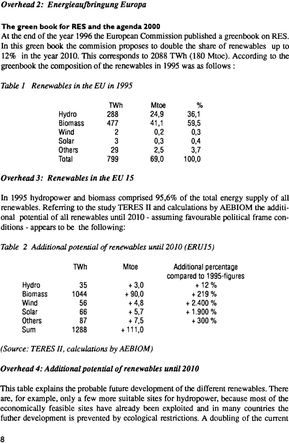According to the greenbook the composition of the renewables in 1995 was as follows : Table 1 Renewables in the EU in 1995 Hydro Biomass Wind Solar Others Total TWh Mtoe % 288 24,9 36,1 477 41,1 59,5