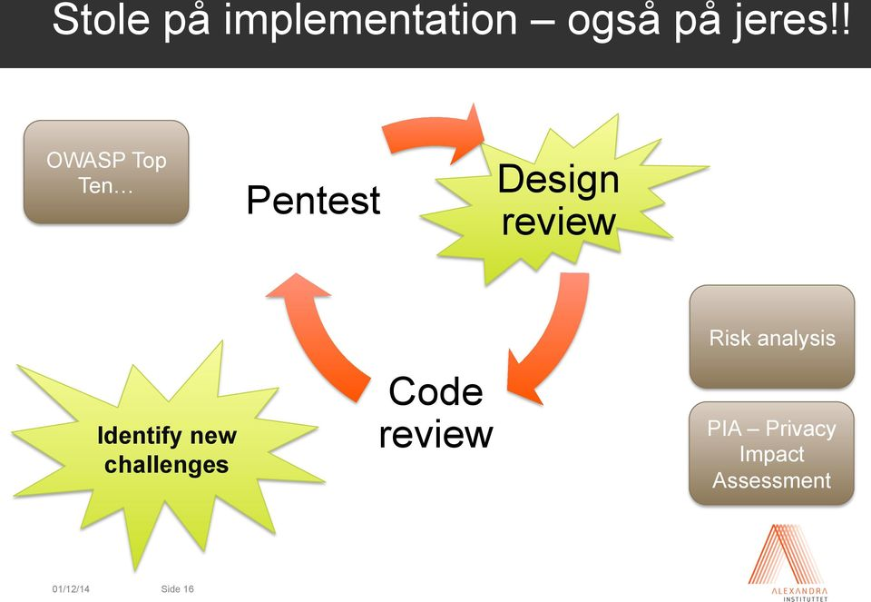 ! OWASP Top Ten Pentest Design review Identify new