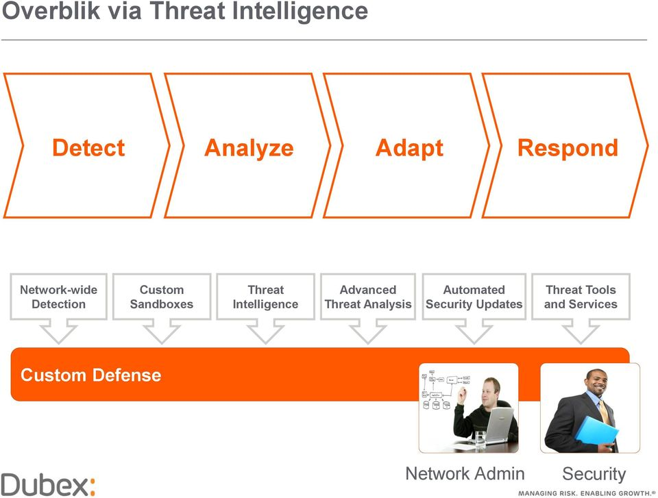 Intelligence Advanced Threat Analysis Automated Security