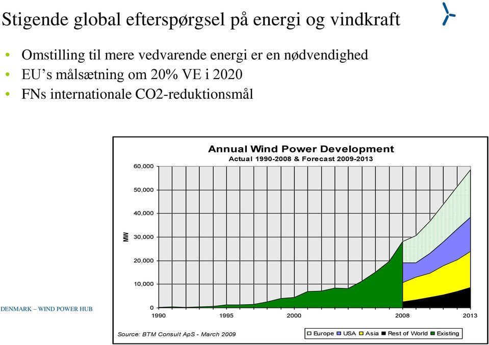 Annual Wind Power Development Actual 1990-2008 & Forecast 2009-2013 50,000 40,000 30,000 20,000