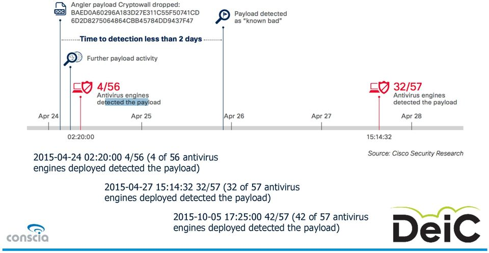 antivirus engines deployed detected the payload) 2015-10-05