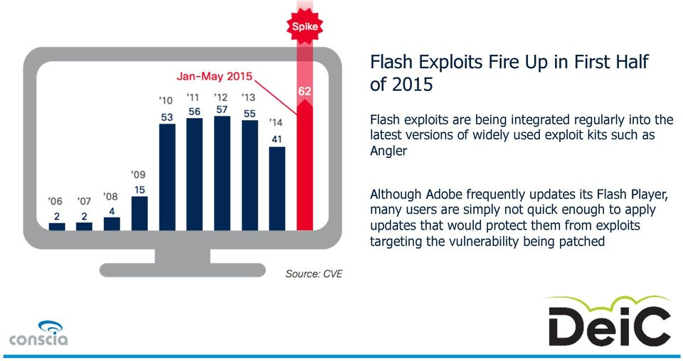 Adobe frequently updates its Flash Player, many users are simply not quick enough to