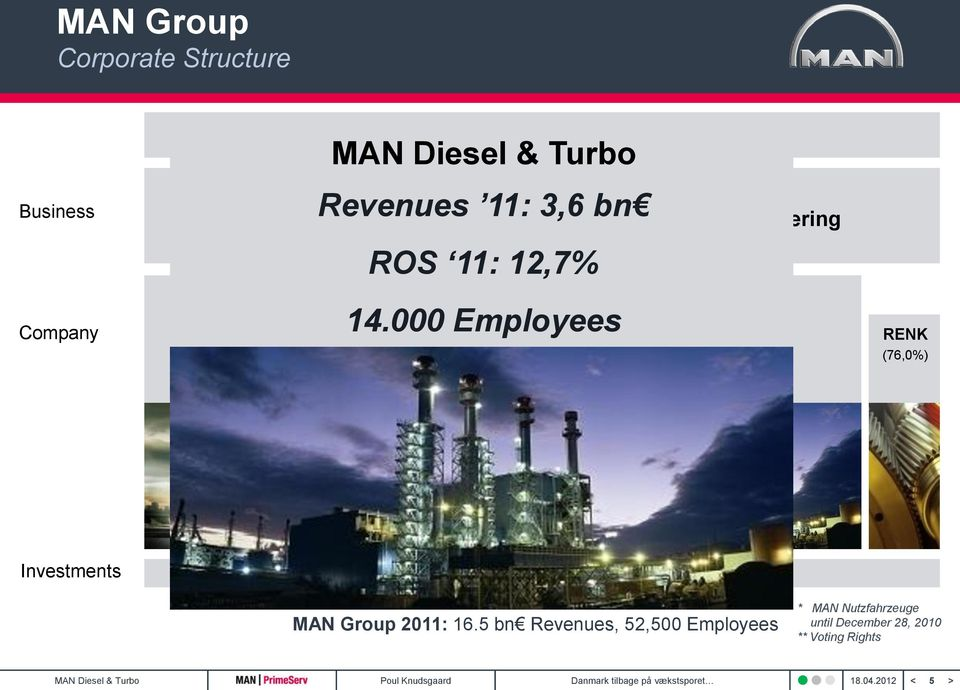 000 Employees Power Engineering MAN Diesel & Turbo Revenues 11: 3,6 bn ROS 11: 12,7% RENK (76,0%) Investments Sinotruk