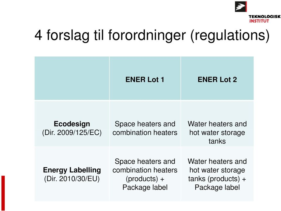 2009/125/EC) combination heaters hot water storage tanks Energy Labelling (Dir.