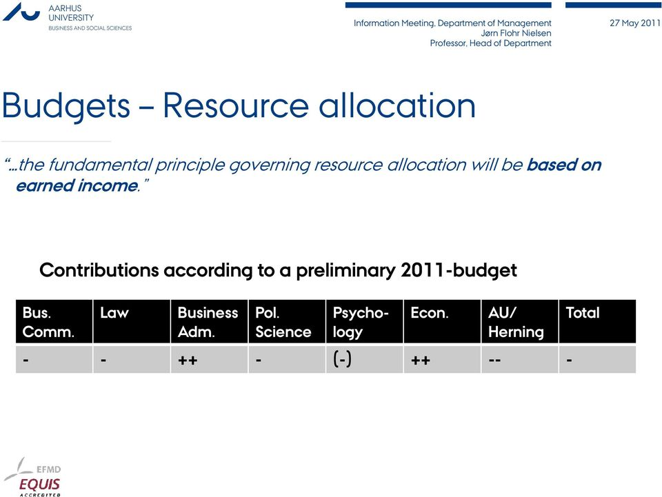 Contributions according to a preliminary 2011-budget Bus. Comm.