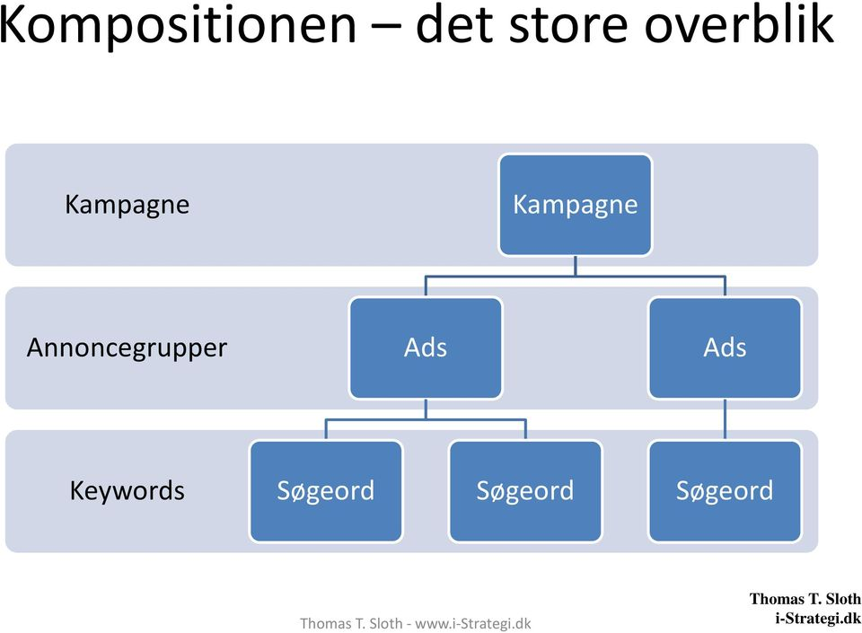Ads Ads Keywords Søgeord Søgeord