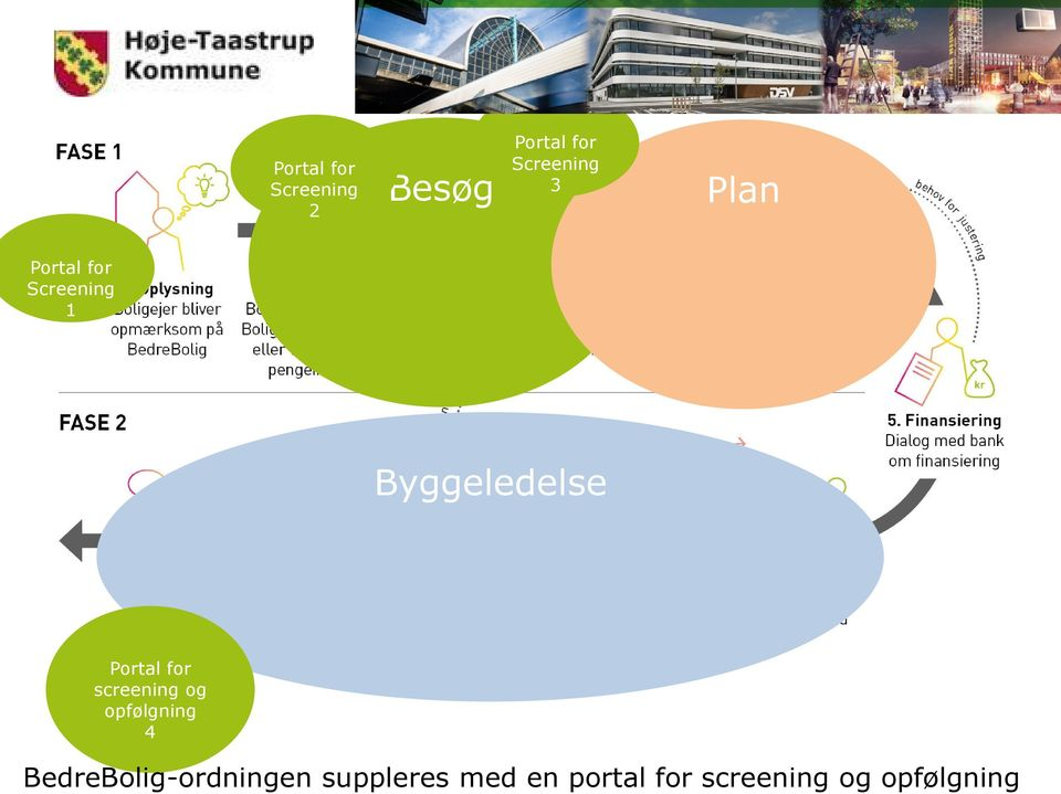 Besøg Portal for Screening 3 Plan Portal for