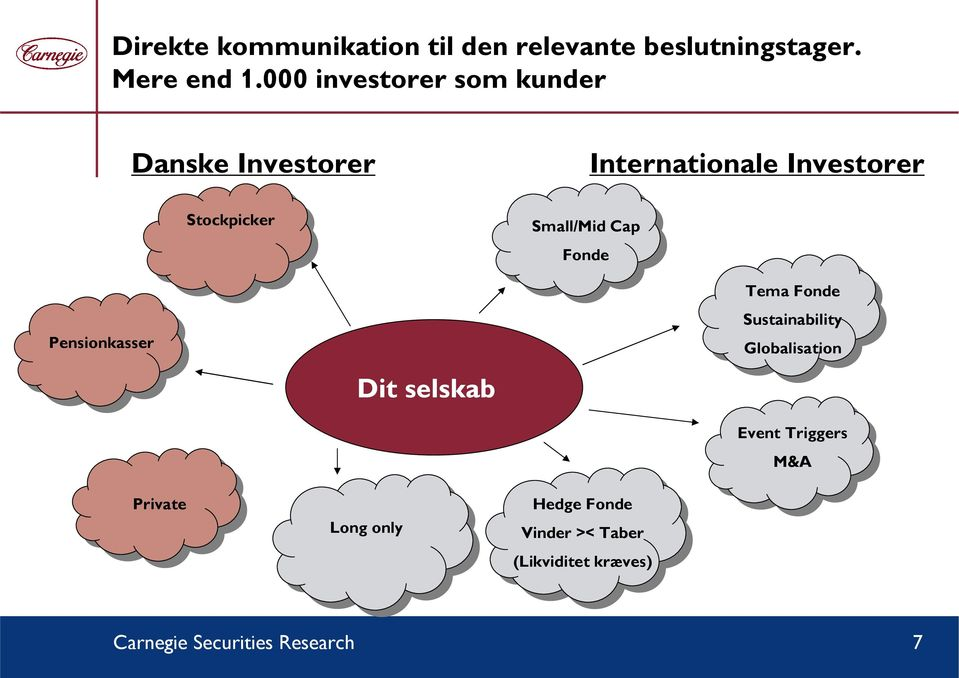 Small/Mid Cap Fonde Pensionkasser Dit selskab Tema Fonde Sustainability Globalisation