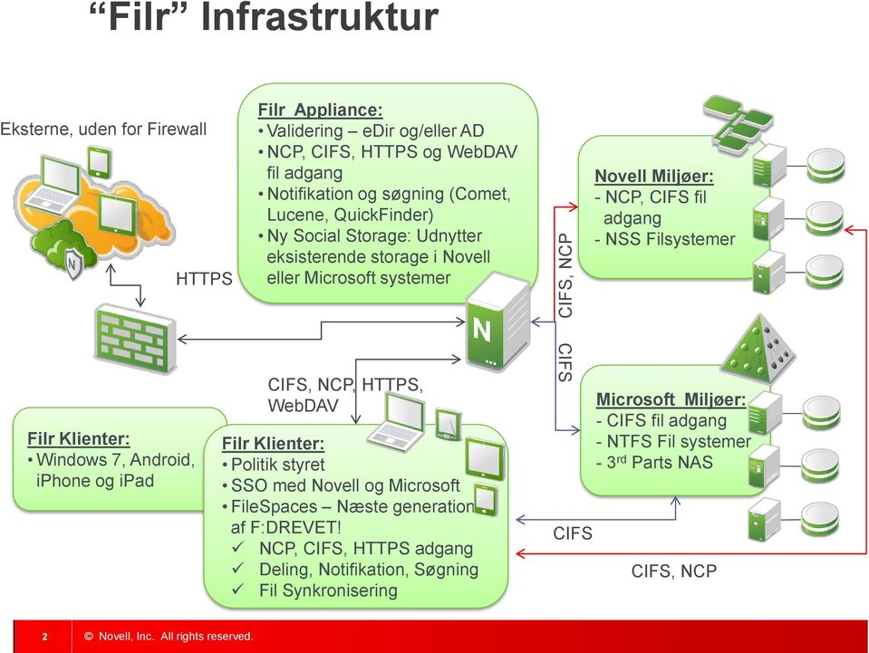 Filr Klienter: Windows 7, Android, iphone og ipad CIFS, NCP, HTTPS, WebDAV Filr Klienter: Politik styret SSO med Novell og Microsoft FileSpaces Næste generation af