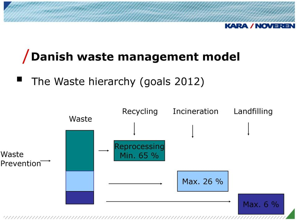 Incineration Landfilling Waste