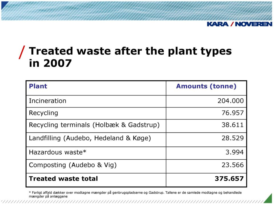 529 Hazardous waste* 3.994 Composting (Audebo & Vig) 23.566 Treated waste total 375.