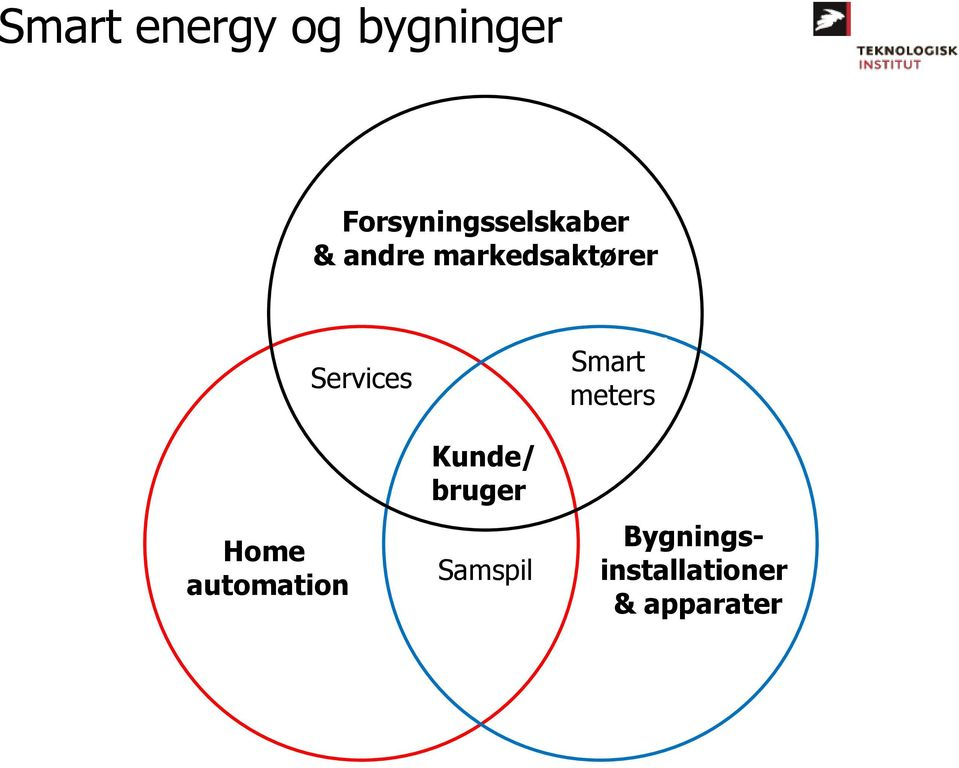 markedsaktører Home automation Services