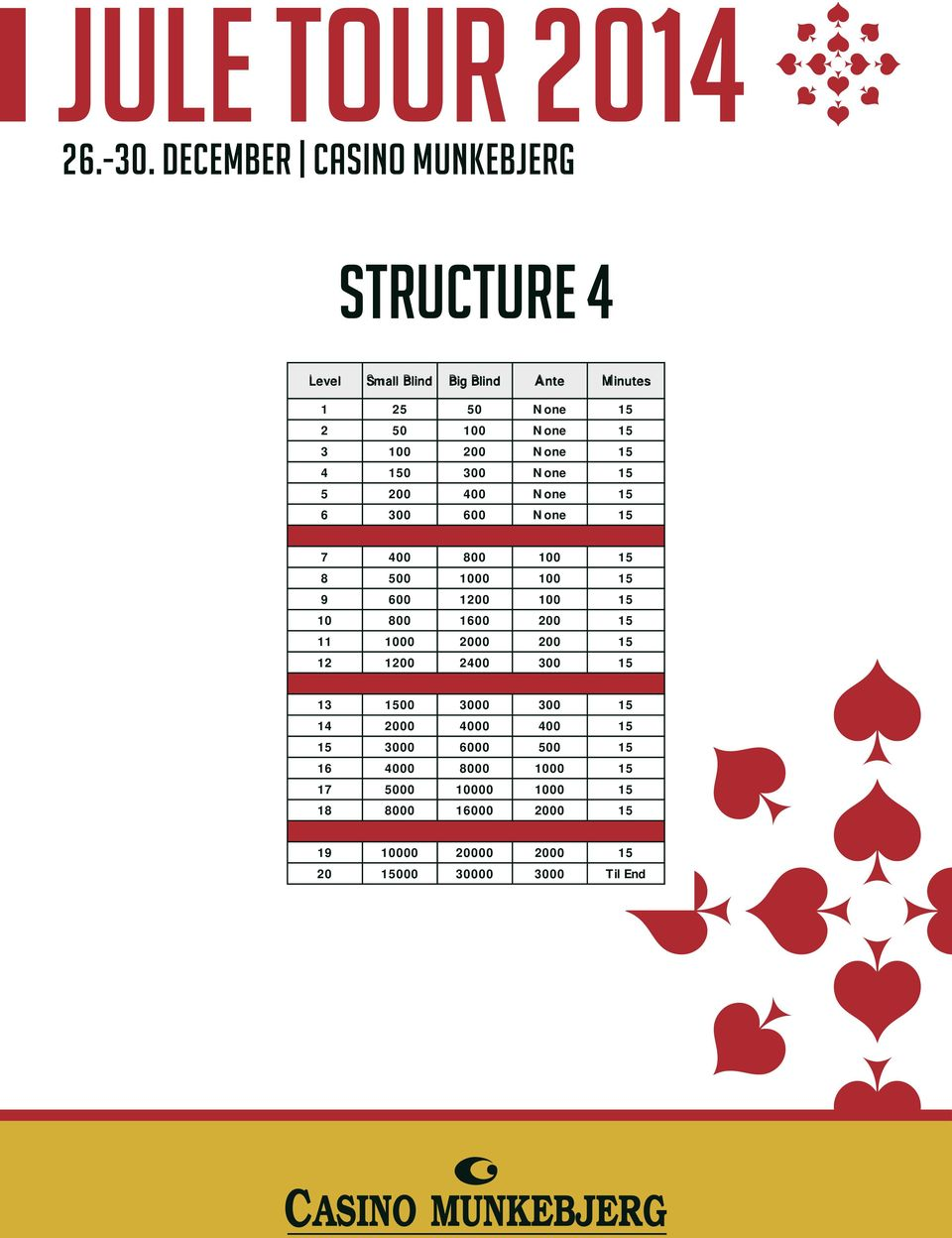 december Casino 26 20000Munkebjerg 40000 5000 30/45 27 25000 50000 5000 30/45 28 30000 60000 5000 30/45 29 40000 80000 10000 30/45 30 50000 100000 10000 Til End STRUCTURE 4 Structure 4 1 25 50 None
