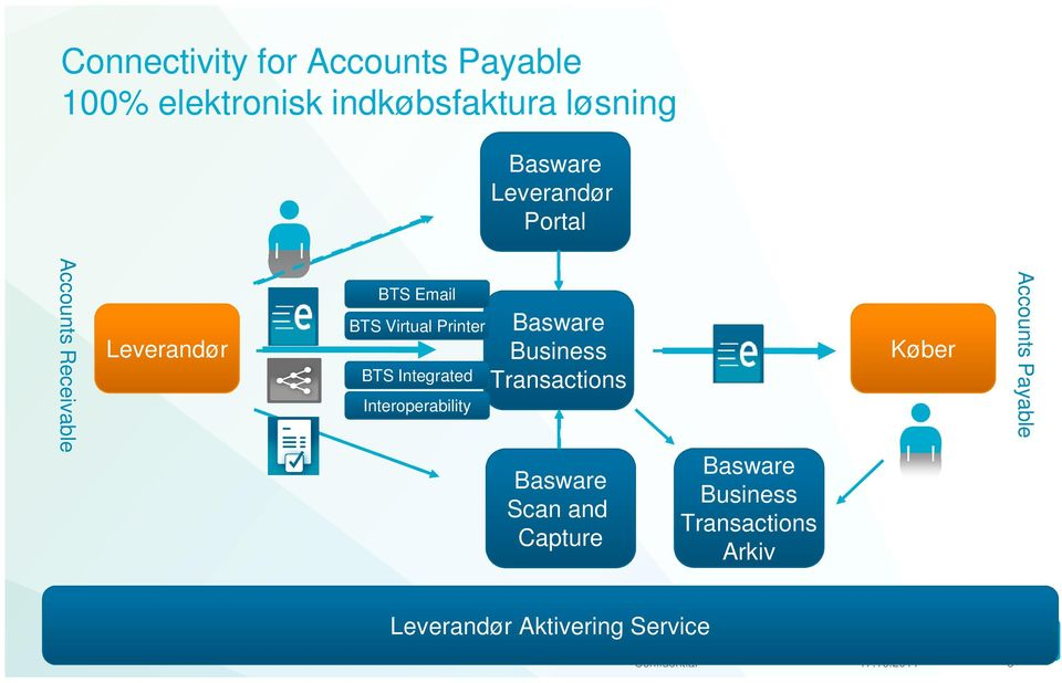 Integrated Interoperability Business Transactions Scan and Capture Business
