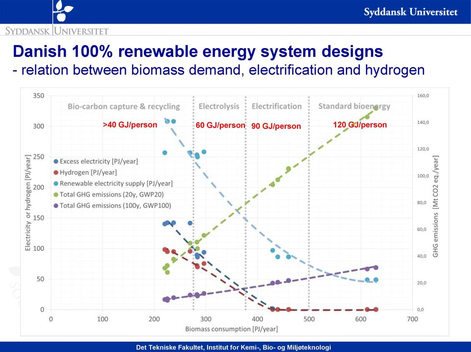 demand, electrification and hydrogen >40