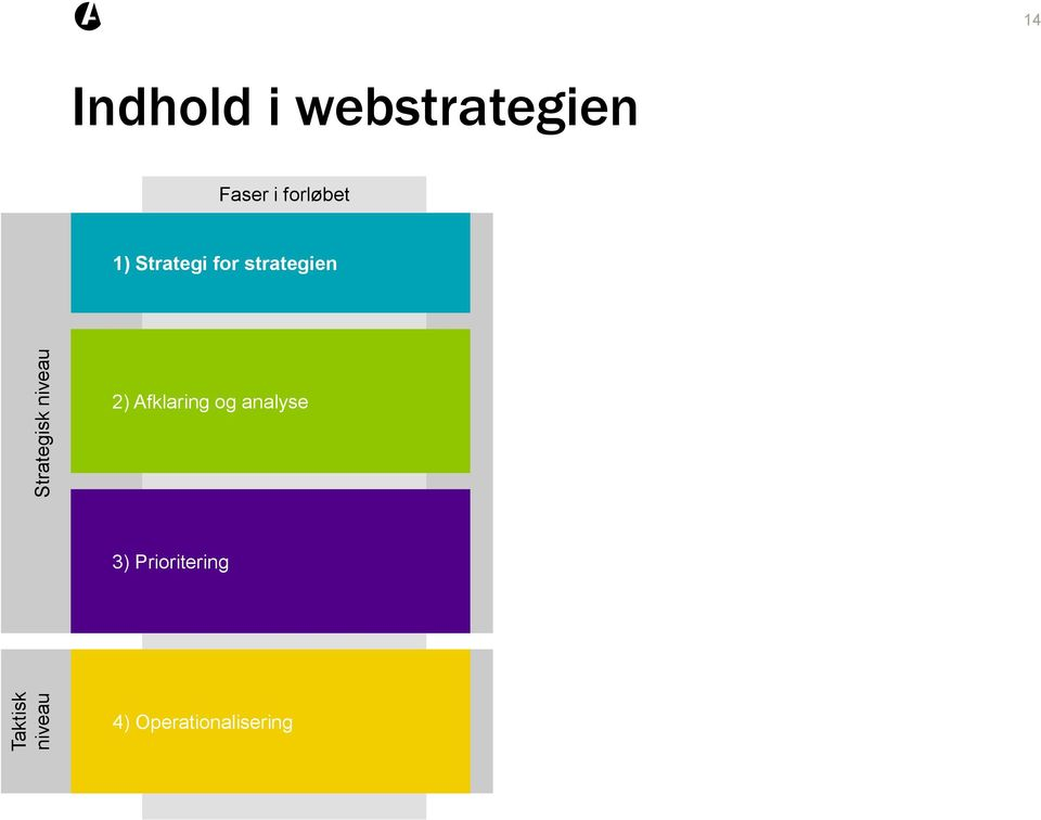 1) Strategi for strategien 2) Afklaring