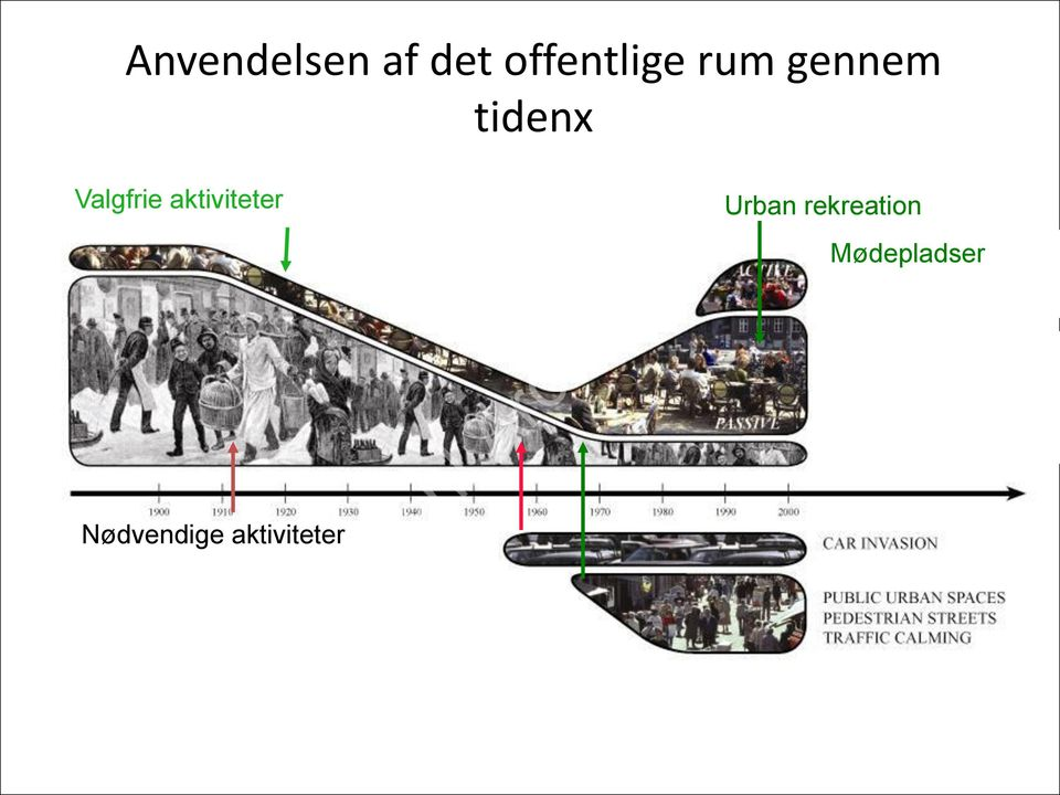 Nødvendige aktiviteter Urban rekreation