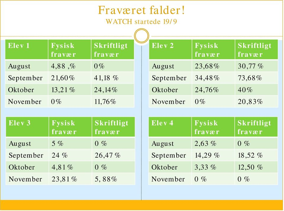 November 0% 11,76% Elev 2 Fysisk Skriftligt August 23,68% 30,77 % September 34,48% 73,68% Oktober 24,76% 40% November