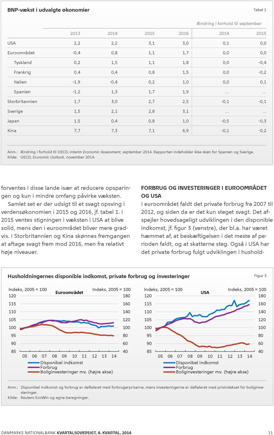 : Ændring i forhold til OECD, Interim Economic Assessment, september 214. Rapporten indeholder ikke skøn for Spanien og Sverige. Kilde: OECD, Economic Outlook, november 214.