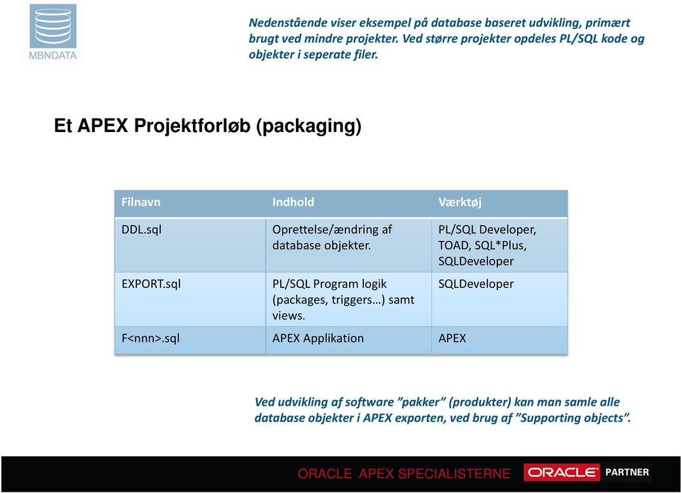 sql EXPORT.sql Oprettelse/ændring af database objekter. PL/SQL Program logik (packages, triggers ) samt views. F<nnn>.