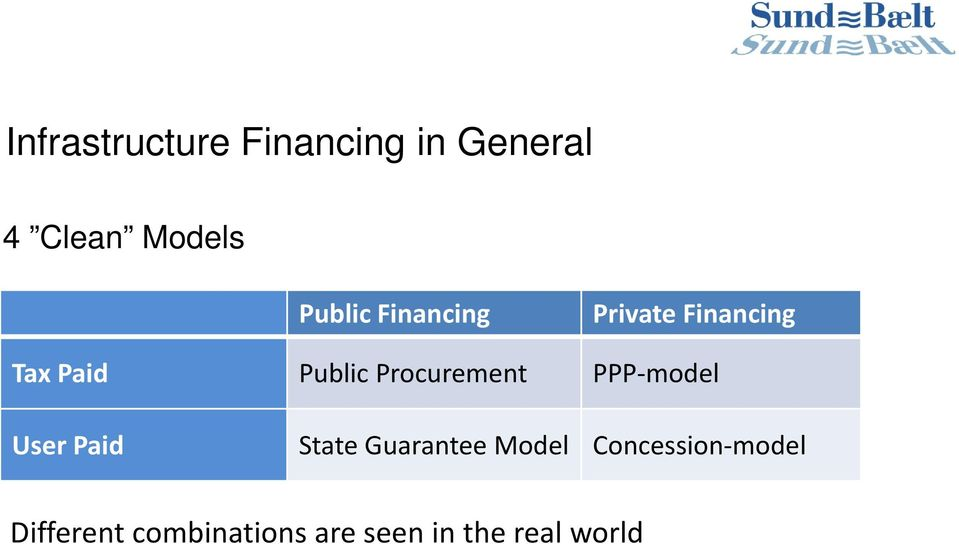 Procurement PPP-model User Paid State Guarantee Model