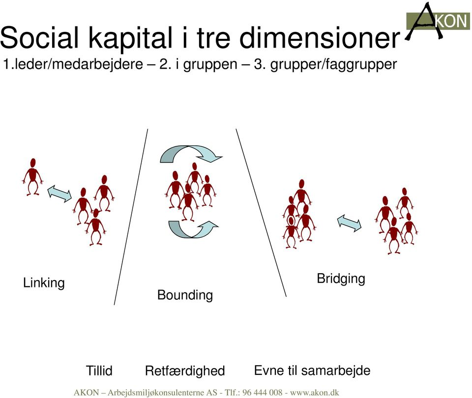 grupper/faggrupper Linking Bounding