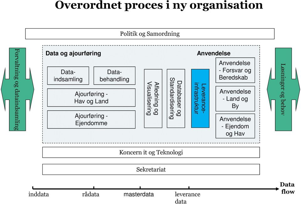 Visualisering Databaser og Standardisering Anvendelse Anvendelse - Forsvar og Beredskab Anvendelse - Land og By