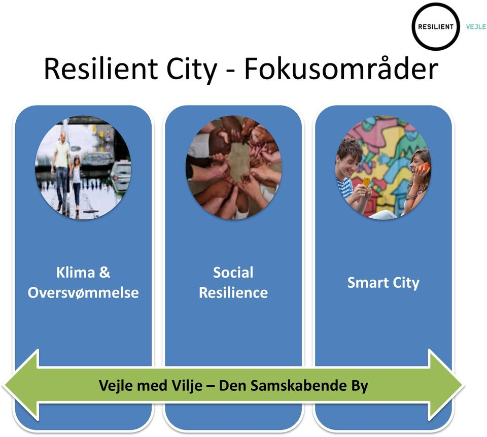 Social Resilience Smart City