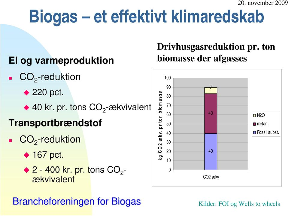 tons CO 2 - ækvivalent Drivhusgasreduktion pr. ton biomasse der afgasses kg CO2 ækv.