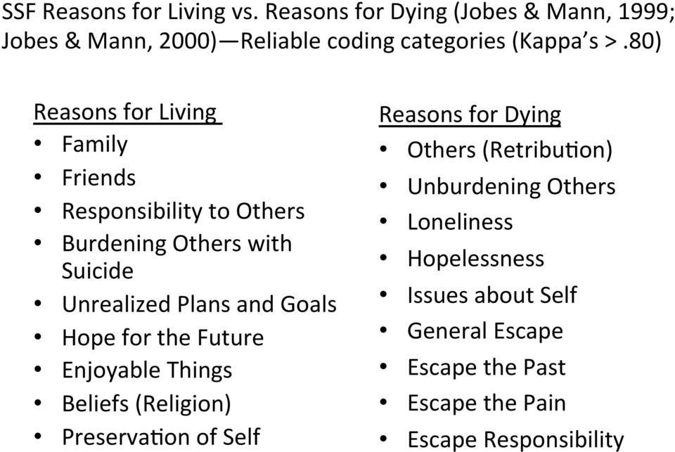 80) Reasons for Living Family Friends Responsibility to Others Burdening Others with Suicide Unrealized Plans and Goals