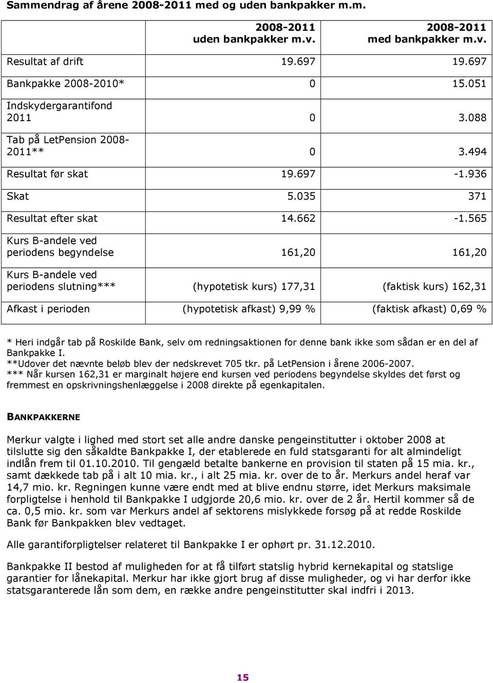 565 Kurs B-andele ved periodens begyndelse 161,20 161,20 Kurs B-andele ved periodens slutning*** (hypotetisk kurs) 177,31 (faktisk kurs) 162,31 Afkast i perioden (hypotetisk afkast) 9,99 % (faktisk