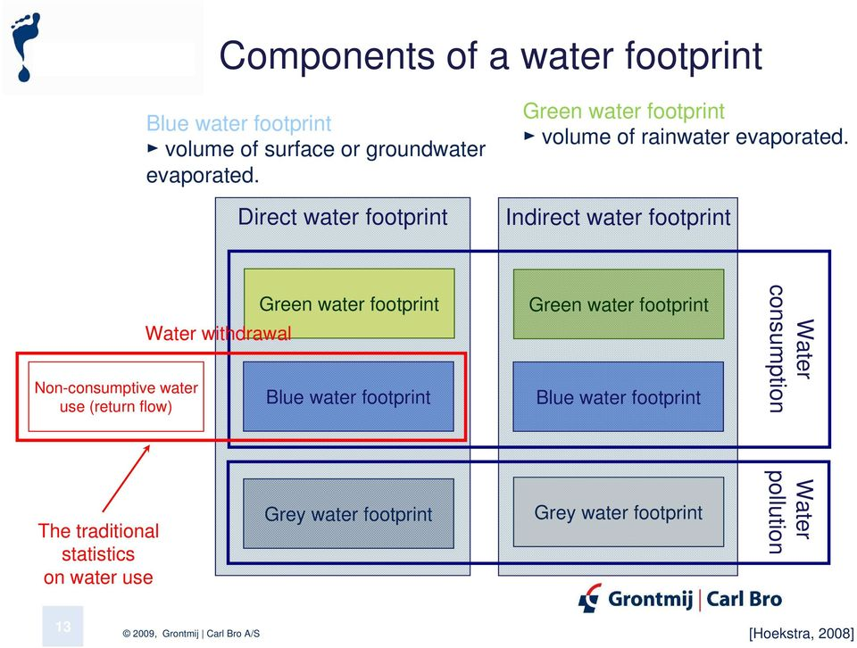 Indirect water footprint Non-consumptive water use (return flow) Water withdrawal Green water footprint Blue water