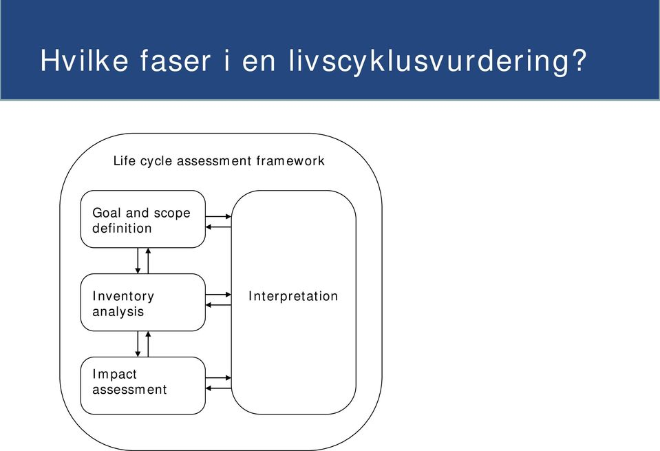 Life cycle assessment framework Goal