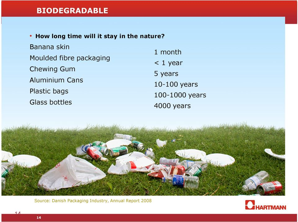 years Aluminium Cans 10-100 years Plastic bags 100-1000 years Glass