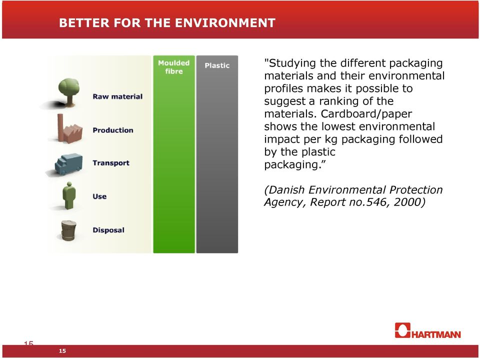 Cardboard/paper shows the lowest environmental impact per kg packaging followed by