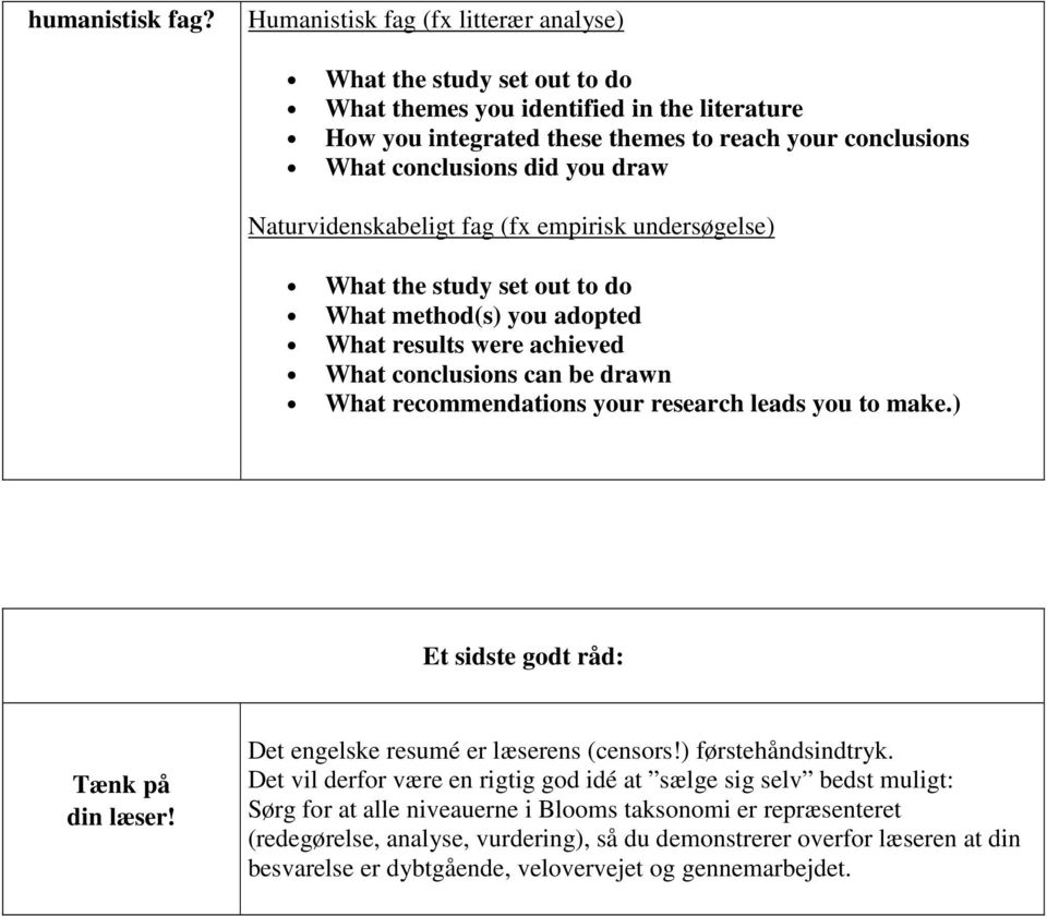 Naturvidenskabeligt fag (fx empirisk undersøgelse) What the study set out to do What method(s) you adopted What results were achieved What conclusions can be drawn What recommendations your research