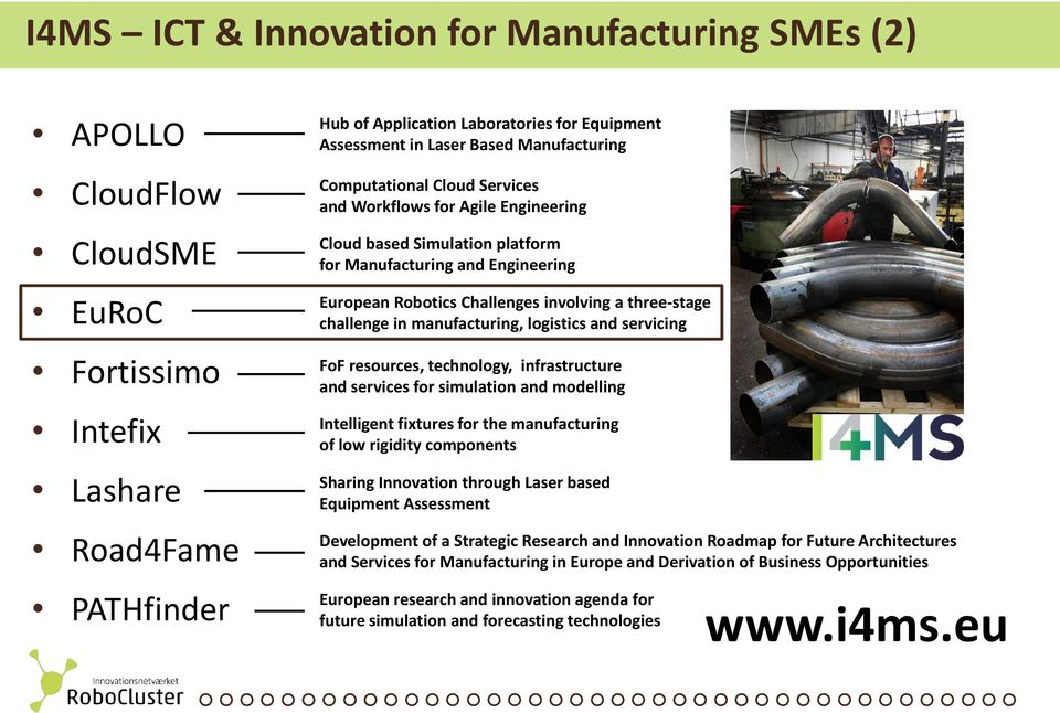three-stage challenge in manufacturing, logistics and servicing FoF resources, technology, infrastructure and services for simulation and modelling Intelligent fixtures for the manufacturing of low