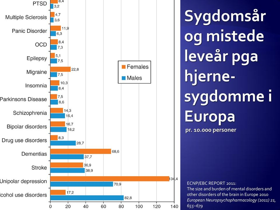 disorders of the brain in Europe 2010