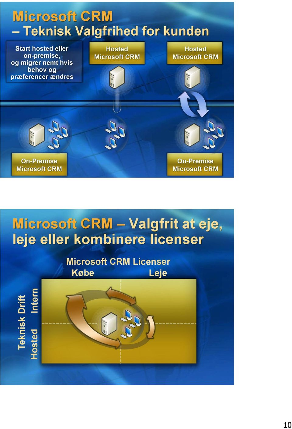 CRM Hosted Microsoft CRM On-Premise Microsoft CRM On-Premise Microsoft CRM Microsoft