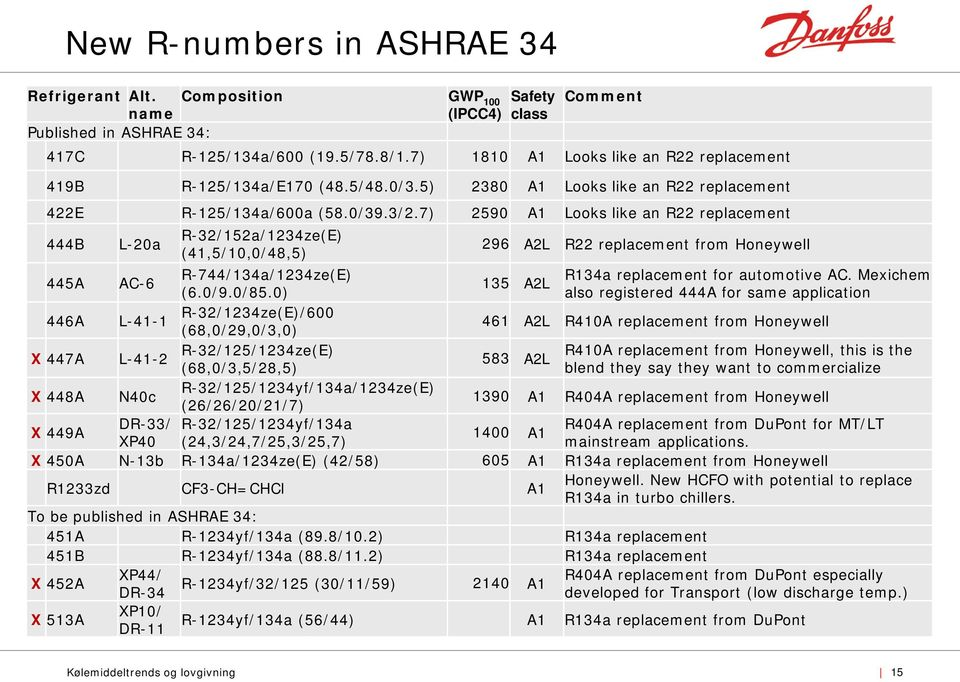 7) 2590 A1 Looks like an R22 replacement 444B L-20a R-32/152a/1234ze(E) (41,5/10,0/48,5) 296 A2L R22 replacement from Honeywell 445A AC-6 R-744/134a/1234ze(E) R134a replacement for automotive AC.