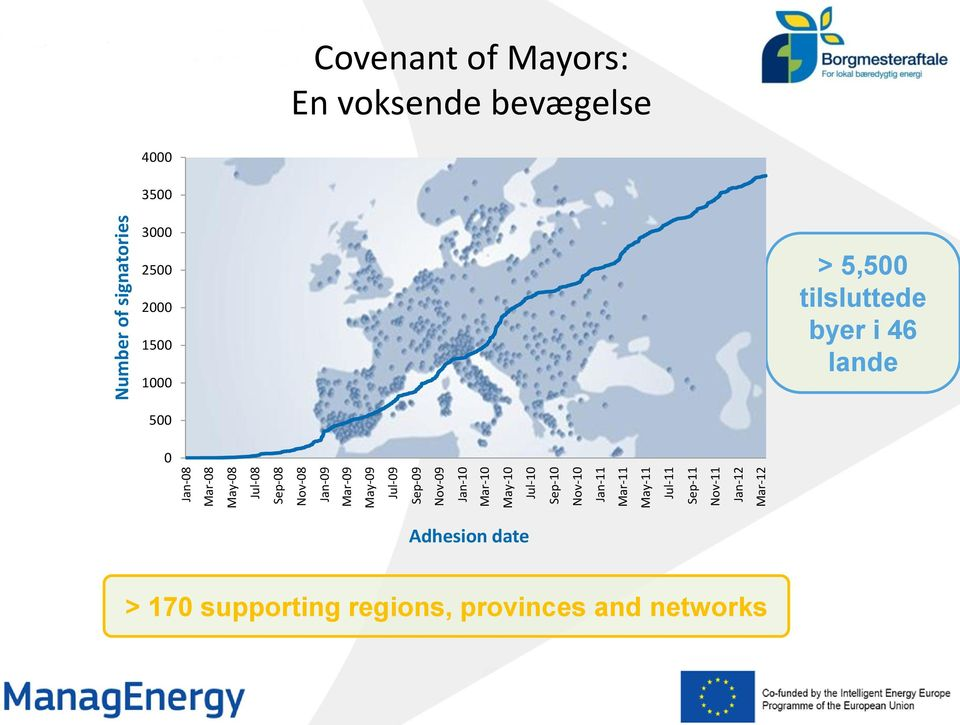 Number of signatories Covenant of Mayors: En voksende bevægelse 4000 3500 3000 2500 2000 1500