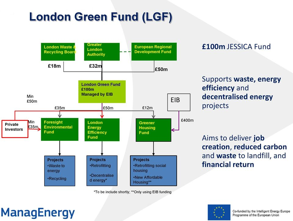 Projects Waste to energy Recycling London Energy Efficiency Fund Projects Retrofitting Decentralise d energy* Greener Housing Fund Projects Retrofitting social
