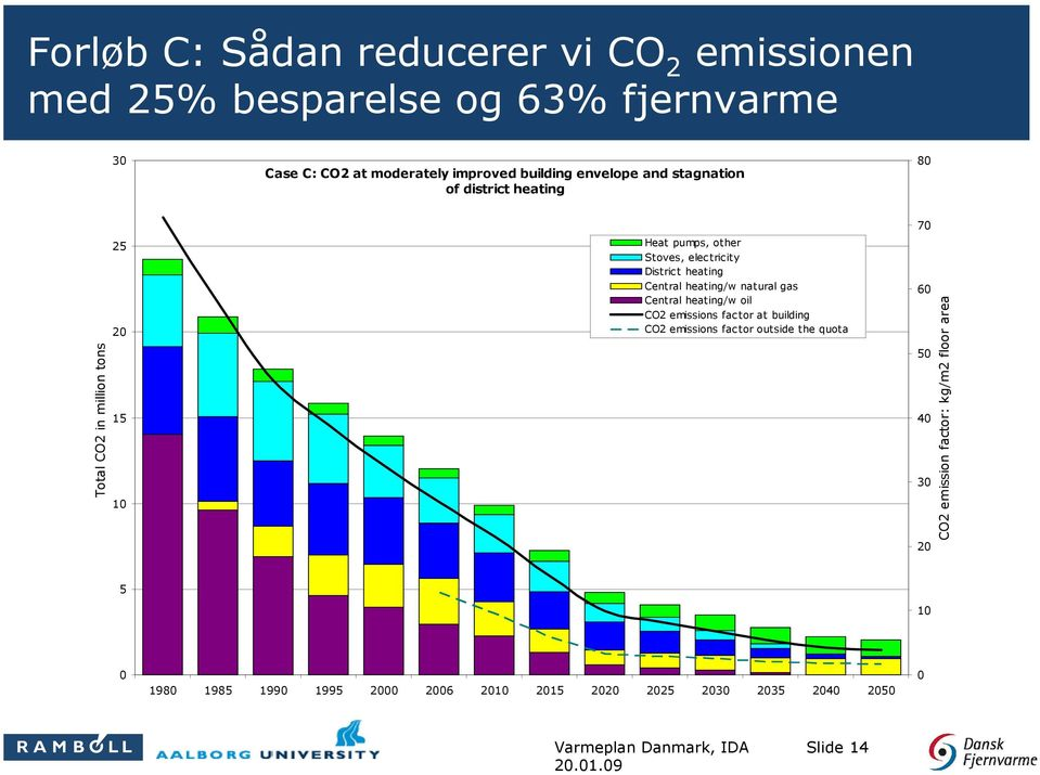 heating Central heating/w natural gas Central heating/w oil CO2 emissions factor at building CO2 emissions factor outside the quota