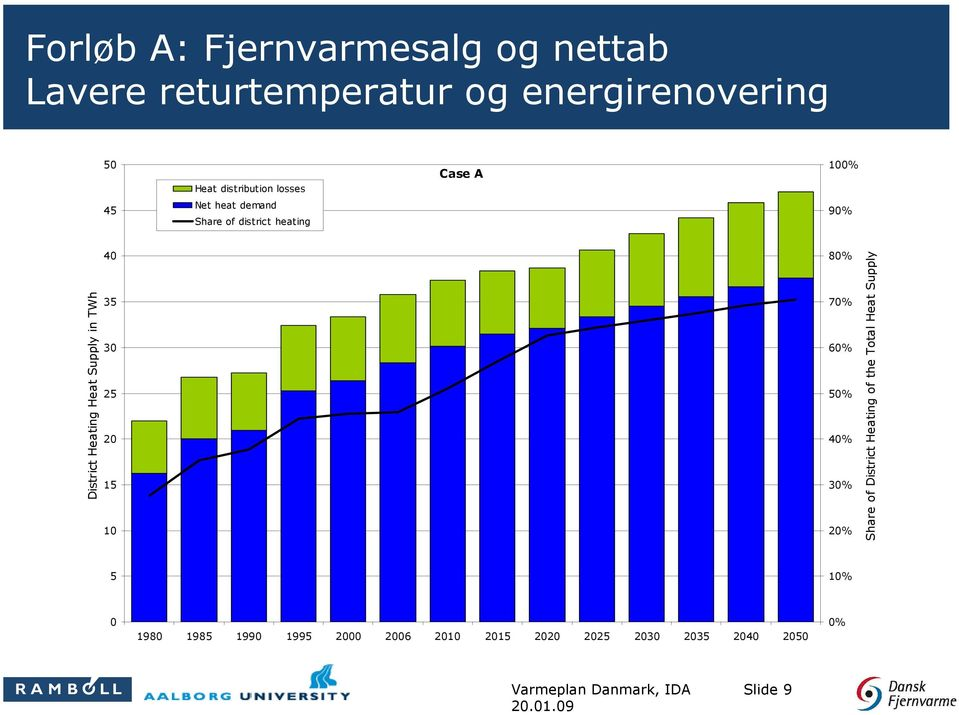 Heat Supply in TWh 40 35 30 25 20 15 10 80% 70% 60% 50% 40% 30% 20% Share of District Heating of