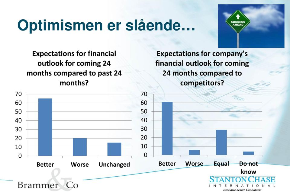 Expectations for company's financial outlook for coming 24 months