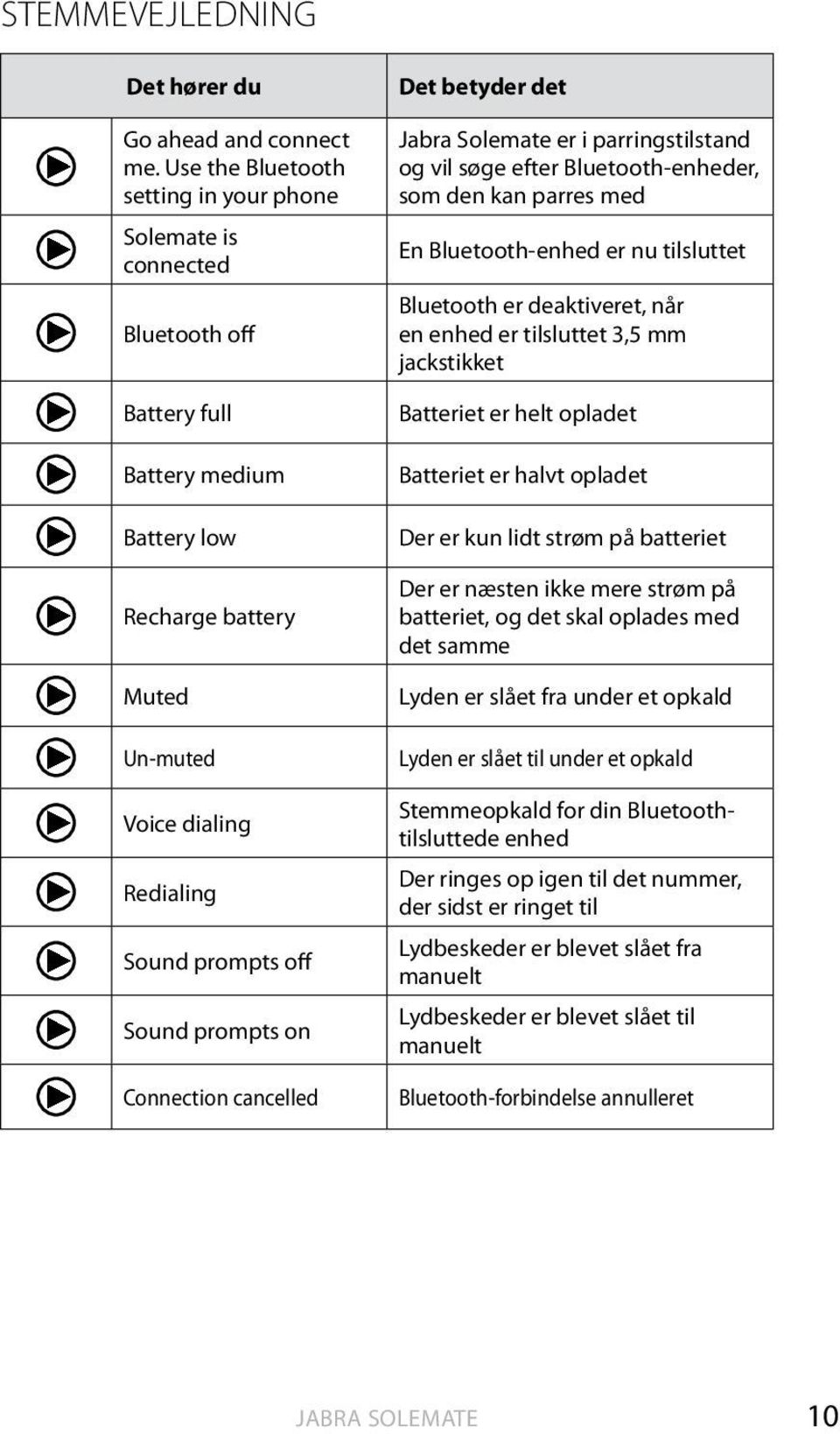 Bluetooth-enhed er nu tilsluttet Bluetooth er deaktiveret, når en enhed er tilsluttet 3,5 mm jackstikket Battery full Battery medium Battery low Recharge battery Muted Un-muted Voice dialing