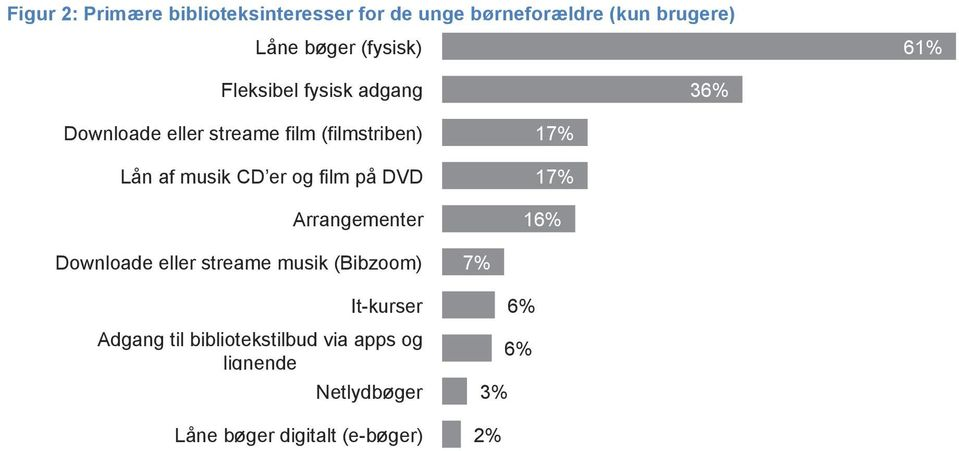 CD er og film på DVD Arrangementer 17% 17% 16% Downloade eller streame musik (Bibzoom) It-kurser