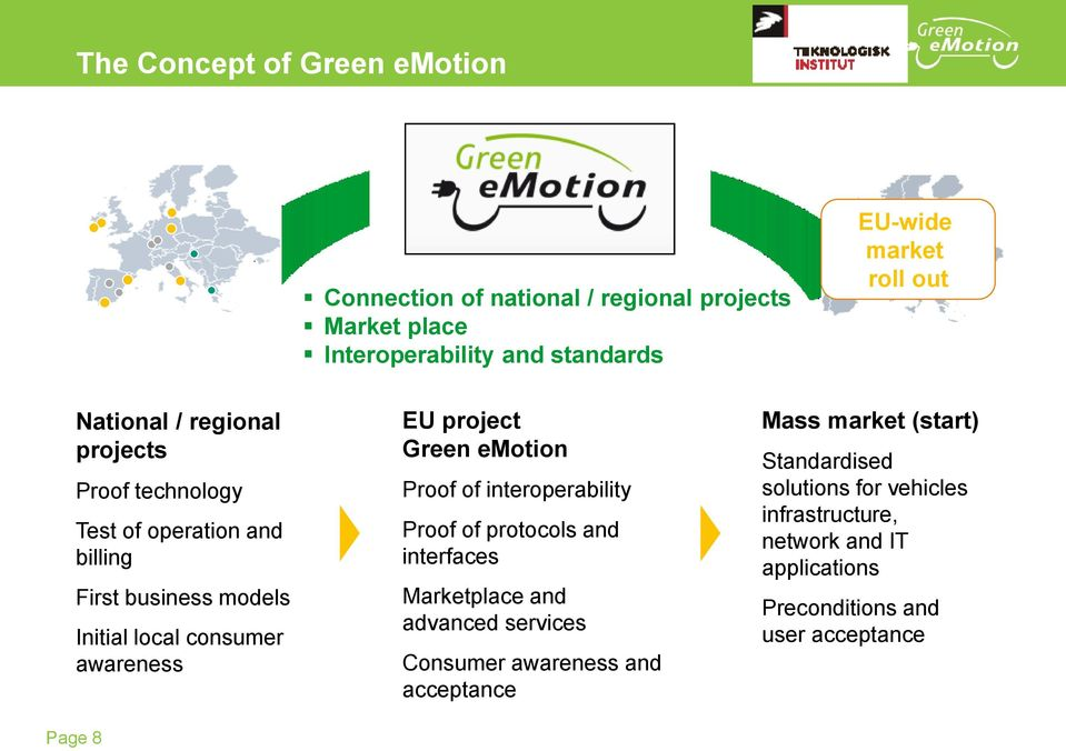 project Green emotion Proof of interoperability Proof of protocols and interfaces Marketplace and advanced services Consumer awareness and